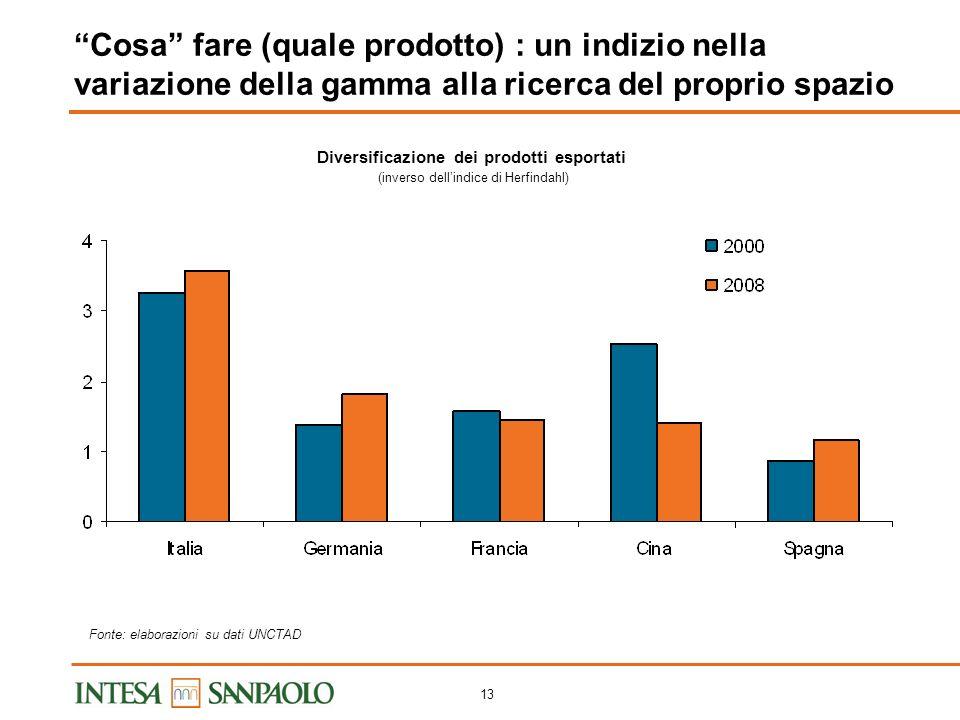 12 Cosa fare (quale prodotto): un indizio nellincremento di qualità implicito nei VMU in aumento VMU dei prodotti esportati (anno 2008: anno 2000=100)