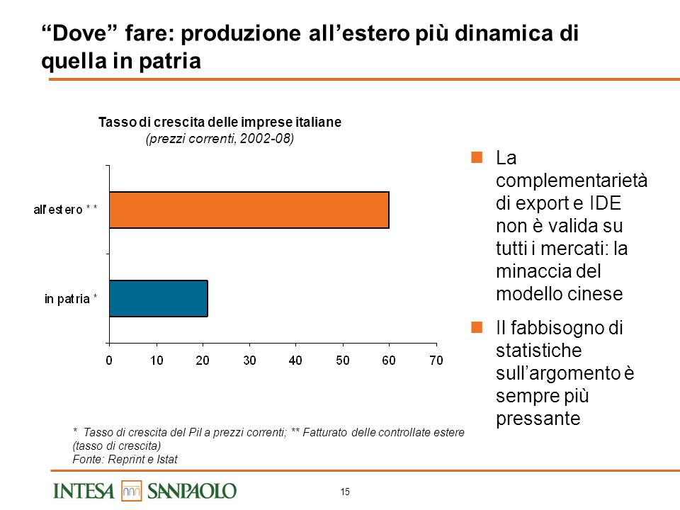 14 Industria manifatturiera italiana: EBITDA margin e quota a prezzi correnti sul commercio mondiale (indici 2000=100) (*) Stima sulla base di 46.000