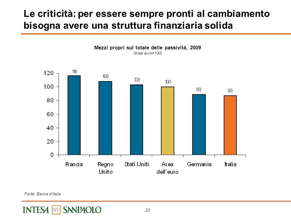 22 Le criticità: capacità di ricerca asimmetrica sul territorio Fonte: Istat Le prime 10 regioni italiane per intensità di R&S delle imprese, 2007 (R&