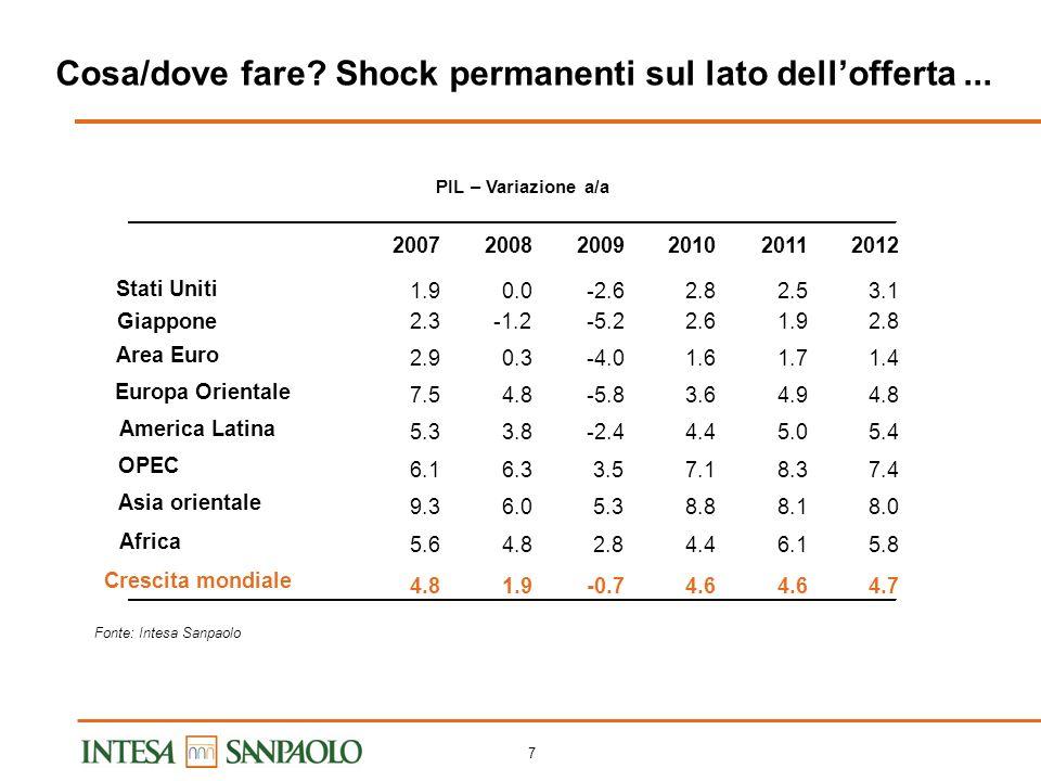 6 Il nuovo paradigma 2: dove fare (Italia vs estero) le varie fasi del processo Le quote di mercato internazionale indicano solo performance su quanto