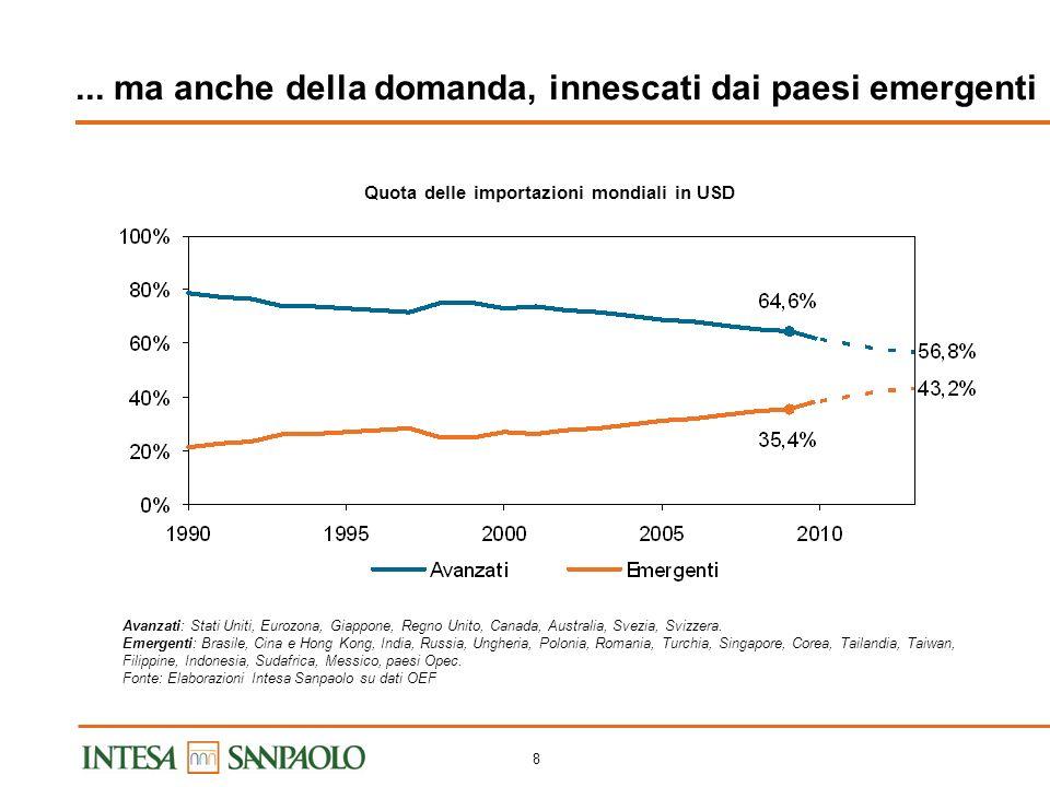 7 Cosa/dove fare? Shock permanenti sul lato dellofferta... Fonte: Intesa Sanpaolo PIL – Variazione a/a 200720082009201020112012 Stati Uniti 1.90.0-2.6
