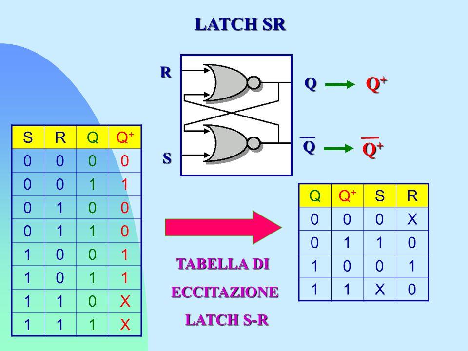 SRQQ+Q+ 0000 0011 0100 0110 1001 1011 110X 111X TABELLA DI ECCITAZIONE LATCH S-R LATCH S-R R S Q Q Q+Q+Q+Q+ QQ+Q+ SR 000X 0110 1001 11X0 LATCH SR Q+Q+