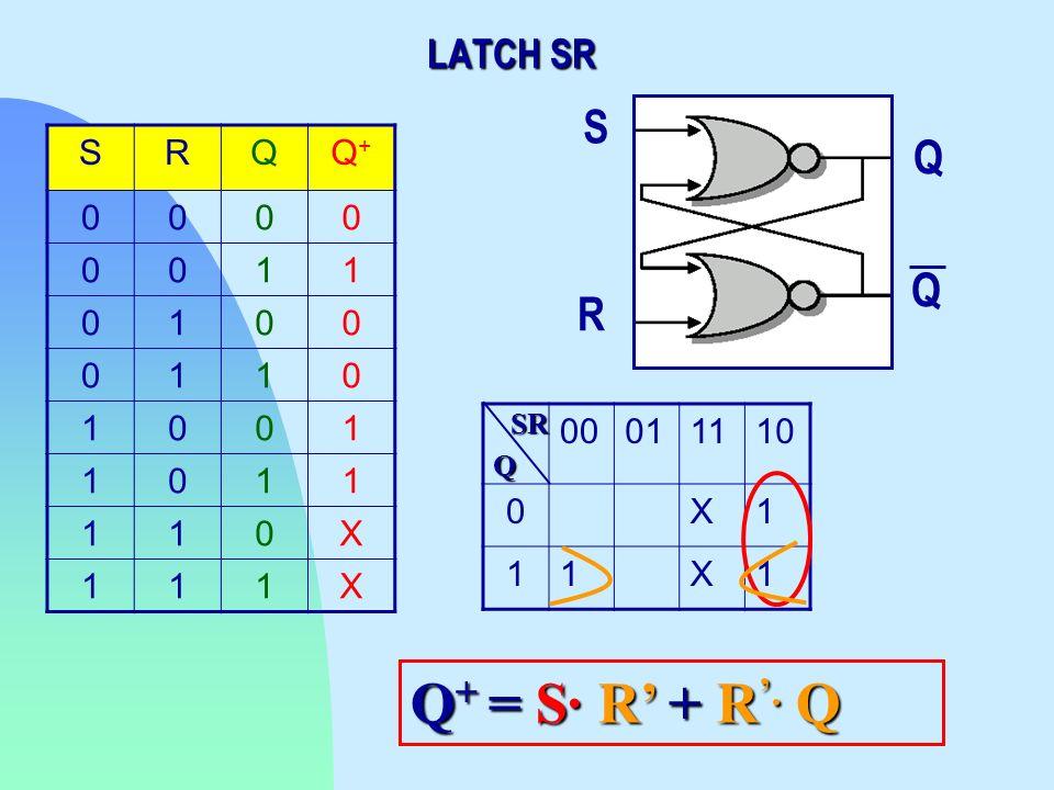 SRQQ+Q+ 0000 0011 0100 0110 1001 1011 110X 111X 00011110 0X1 11X1 Q SR Q + = S· R+ R. Q Q + = S· R + R. Q LATCH SR S R Q Q