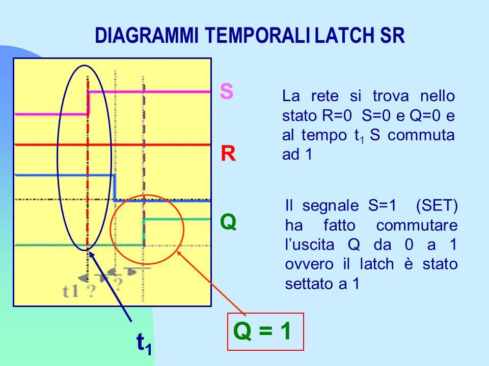 DIAGRAMMI TEMPORALI LATCH SR La rete si trova nello stato R=0 S=0 e Q=0 e al tempo t 1 S commuta ad 1 Il segnale S=1 (SET) ha fatto commutare luscita