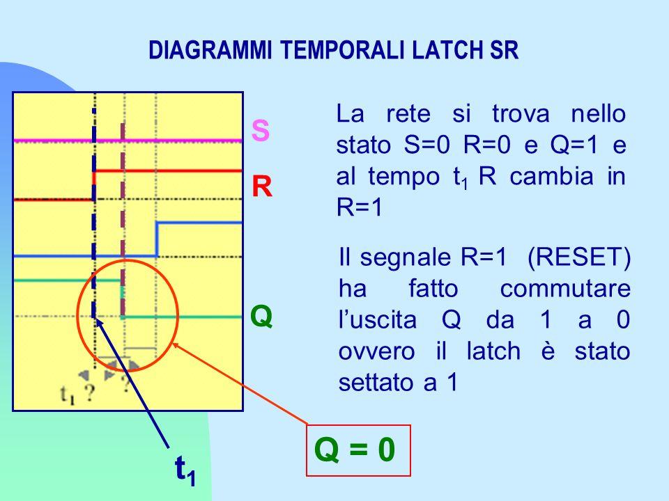 DIAGRAMMI TEMPORALI LATCH SR Il segnale R=1 (RESET) ha fatto commutare luscita Q da 1 a 0 ovvero il latch è stato settato a 1 S R Q Q = 0 La rete si t