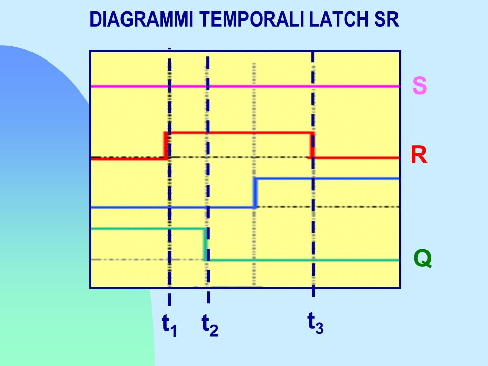 DIAGRAMMI TEMPORALI LATCH SR S R Q t1t1 t2t2 t3t3