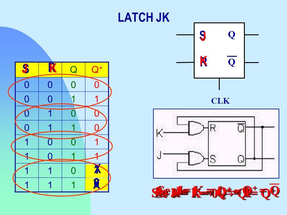 LATCH JK QQ+Q+ 0000 0011 0100 0110 1001 1011 110 111 S R J K 1 0 CLK Q Q S R J K X X Se J = K= 0 Q = Q + Se K= 1 Q + = 0 Se J= 1 Q + = 1 Se J= K = 1 Q