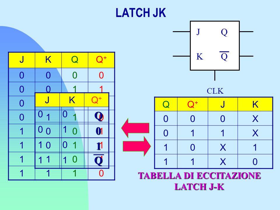 JKQQ+Q+ 0000 0011 0100 0110 1001 1011 1101 1110 CLK Q Q J K JKQ+Q+ 00 01 10 11 Q 0 1 Q QQ+Q+ JK 000X 011X 10X1 11X0 TABELLA DI ECCITAZIONE LATCH J-K L