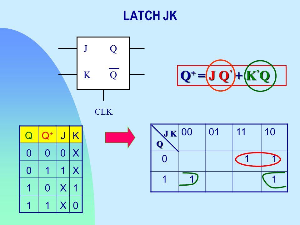 CLK Q Q J K QQ+Q+ JK 000X 011X 10X1 11X0 00011110 011 111 Q J K Q + = J Q + K Q LATCH JK