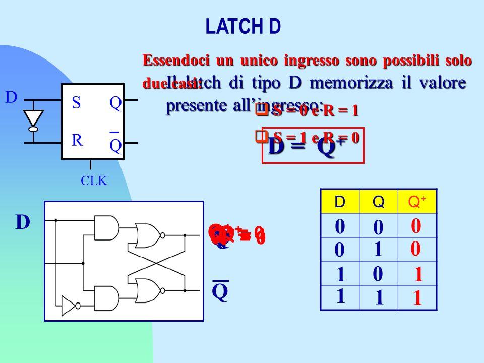 LATCH D D Q D = Q + Il latch di tipo D memorizza il valore presente allingresso: S R CLK D Q Q Essendoci un unico ingresso sono possibili solo due cas