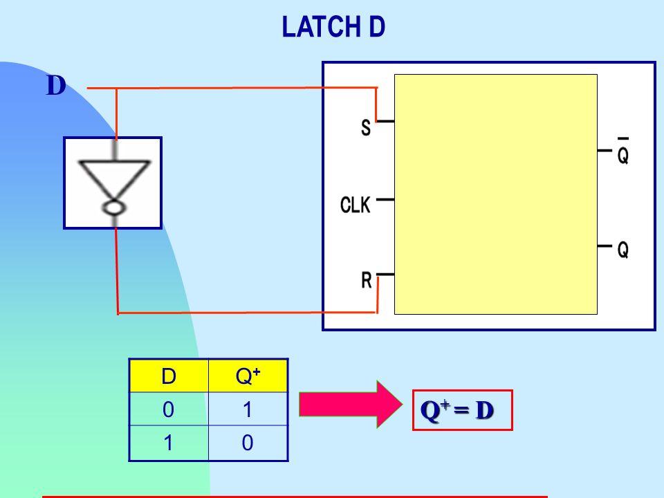 DQ+Q+ 01 10 D Q + = D LATCH D