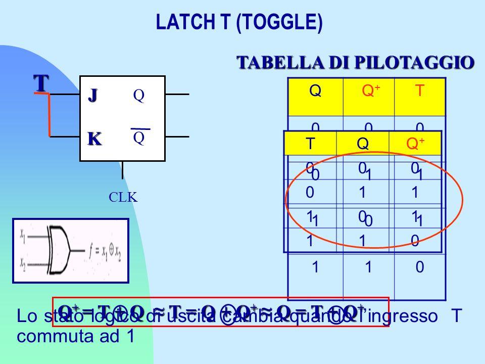 LATCH T (TOGGLE) Q Q+ Q+ T 000 011 101 110 TQQ+Q+ 000 011 101 110 CLK Q Q J K T TABELLA DI PILOTAGGIO Q + = T + Q T = Q + Q + Q = T + Q + Lo stato log