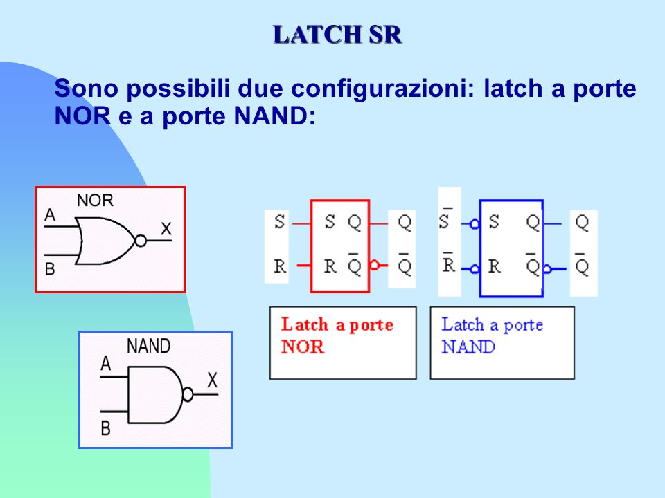 LATCH SINCRONI E ASINCRONI I latch possono essere sincroni e asincroni: Latch sincroni : i segnali di uscita cambiano ogni volta che uno o più ingressi cambiano Latch sincroni : listante in cui luscita può cambiare è determinato da un segnale periodico detto clock Impulso : transizione del livello di tensione da un livello basso ad un livello alto e viceversa Tempo di ciclo: intervallo di tempo fra due impulsi consecutivi due