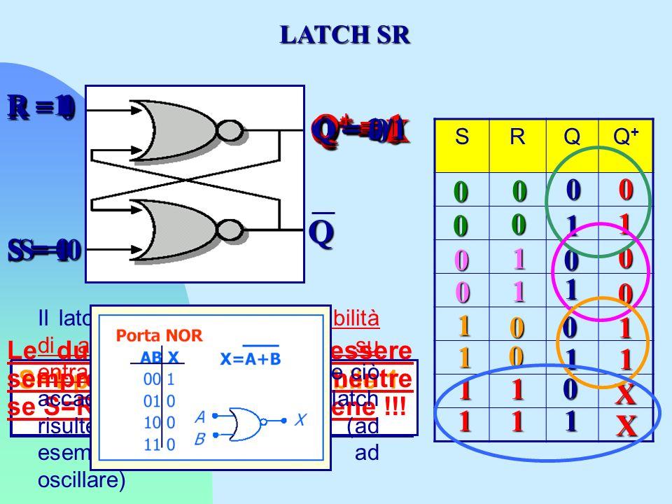 LATCH SR Abbiamo dimostrato che un latch memorizza un singolo bit.Il valore delle uscite dipende oltre che dai valori di ingresso, anche dalla sequenza di valori precedenti delle variabili di ingresso S = Set (forza Q=1) R = Reset (forza Q=0) Luscita nel generico istante di tempo t è una Q(t) che dipende da: S nellistante t R nellistante t Q(t-Δt) = uscita nellistante (t- Δ t) S R Q Q
