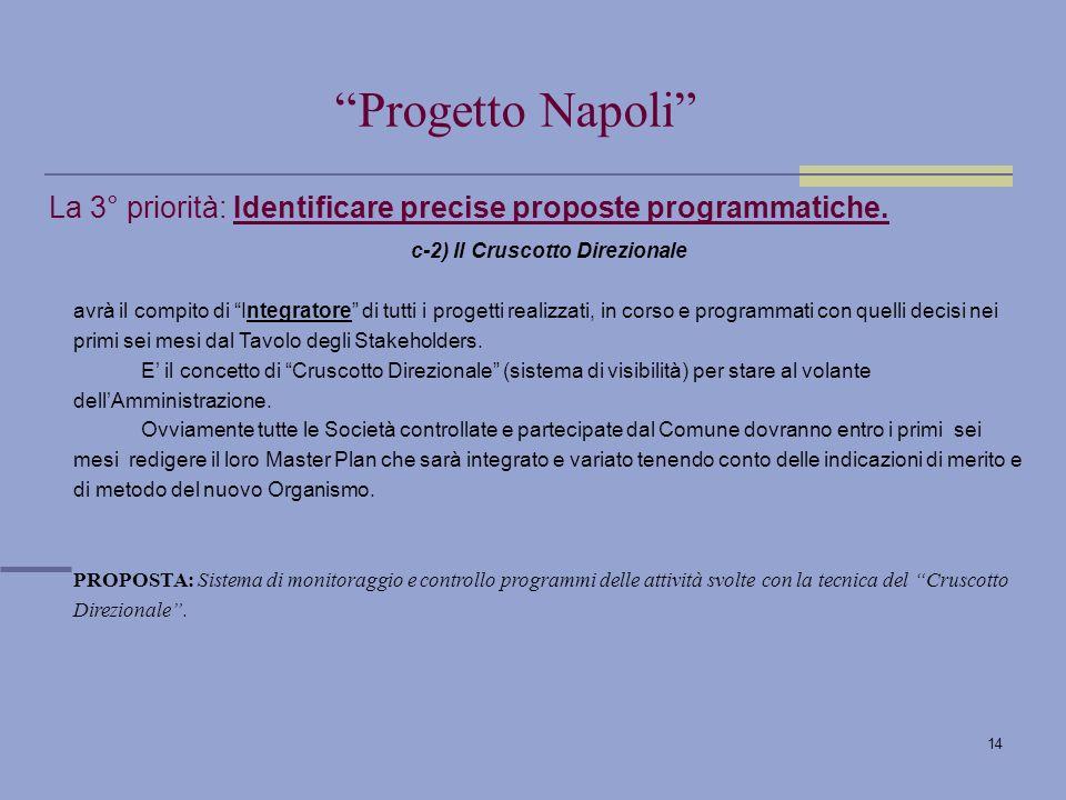 14 La 3° priorità: Identificare precise proposte programmatiche.