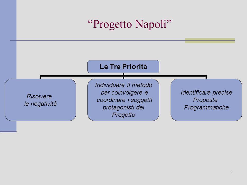2 Progetto Napoli Le Tre Priorità Risolvere le negatività Individuare Il metodo per coinvolgere e coordinare i soggetti protagonisti del Progetto Identificare precise Proposte Programmatiche