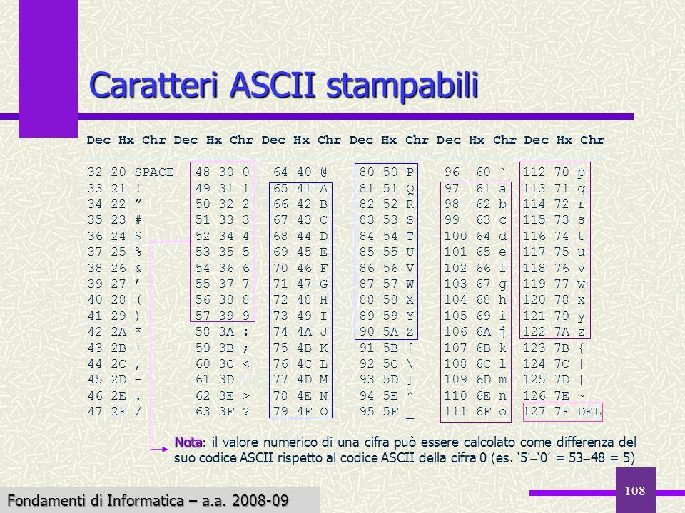 Fondamenti di Informatica I a.a. 2007-08 108 Caratteri ASCII stampabili Dec Hx Chr Dec Hx Chr Dec Hx Chr 32 20 SPACE48 30 064 40 @80 50 P96 60 `112 70