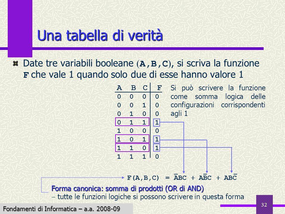 Fondamenti di Informatica I a.a. 2007-08 32 Una tabella di verità Date tre variabili booleane ( A,B,C ), si scriva la funzione F che vale 1 quando sol