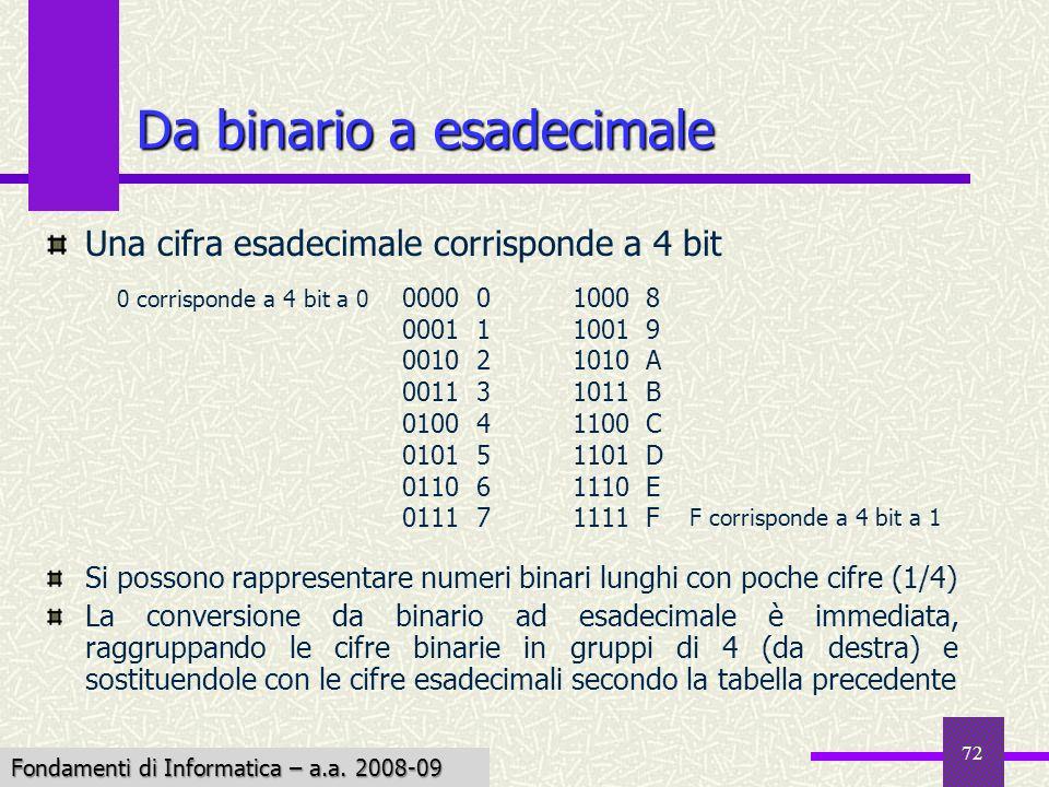Fondamenti di Informatica I a.a. 2007-08 72 Da binario a esadecimale Una cifra esadecimale corrisponde a 4 bit Si possono rappresentare numeri binari