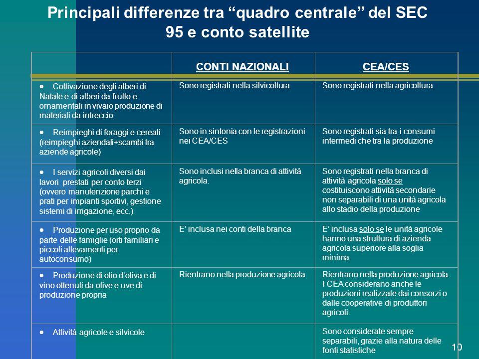 10 Principali differenze tra quadro centrale del SEC 95 e conto satellite CONTI NAZIONALICEA/CES Coltivazione degli alberi di Natale e di alberi da fr
