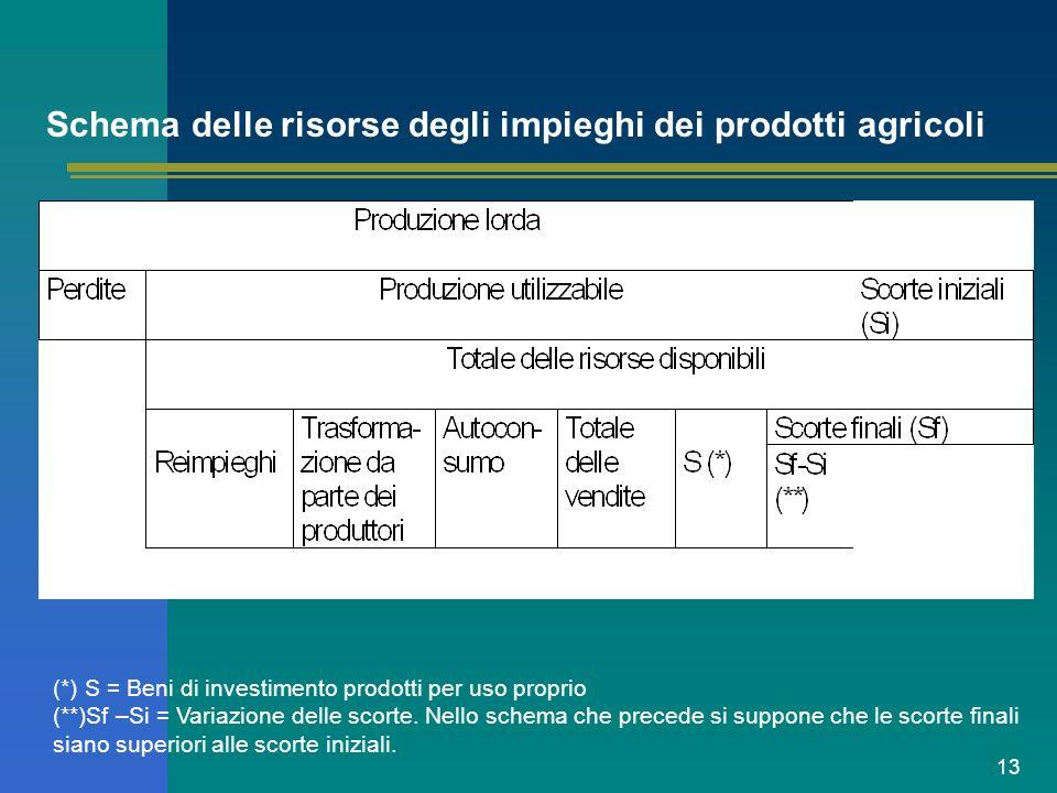13 Schema delle risorse degli impieghi dei prodotti agricoli (*) S = Beni di investimento prodotti per uso proprio (**)Sf –Si = Variazione delle scort