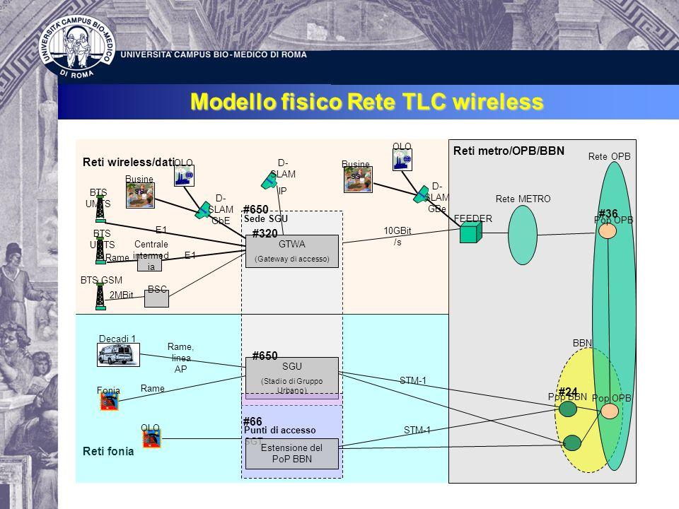 Modello fisico Rete TLC wireless