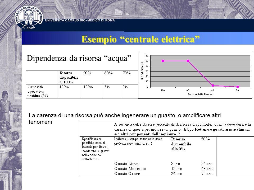 Esempio centrale elettrica Dipendenza da risorsa acqua La carenza di una risorsa può anche ingenerare un guasto, o amplificare altri fenomeni