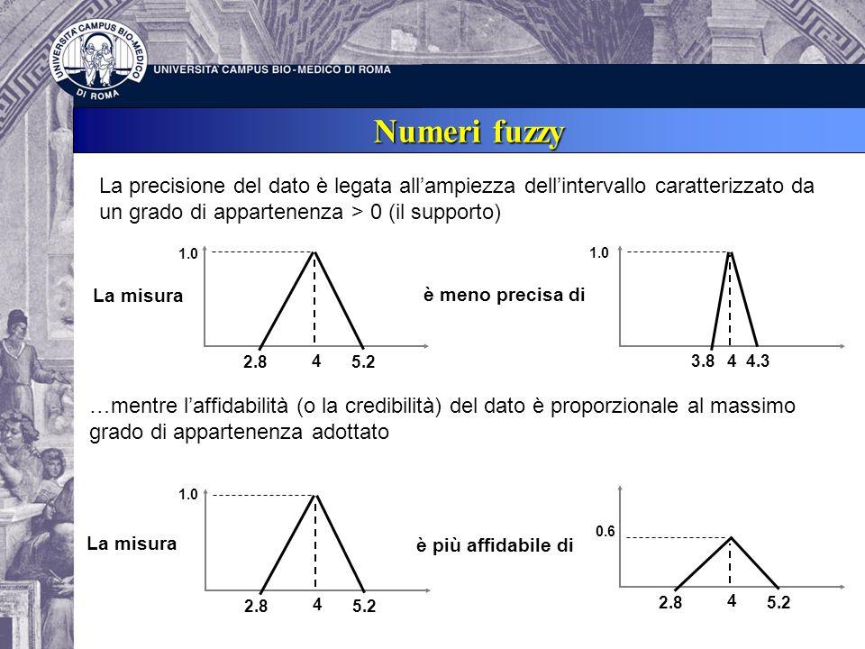 Numeri fuzzy La precisione del dato è legata allampiezza dellintervallo caratterizzato da un grado di appartenenza > 0 (il supporto) 4 1.0 2.85.2 4 1.