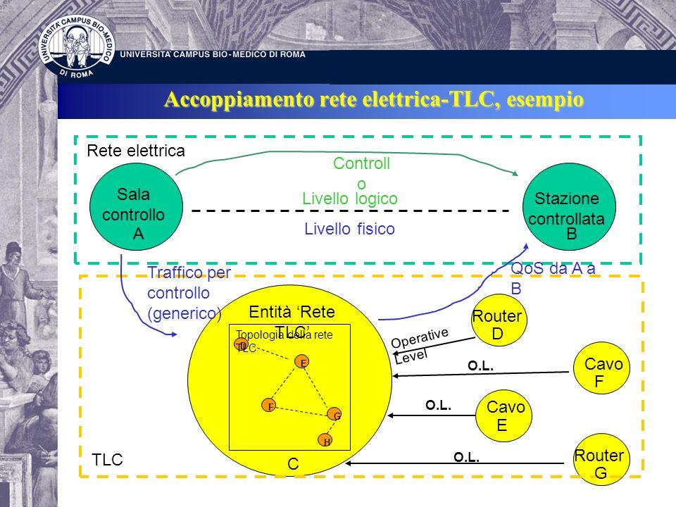 Accoppiamento rete elettrica-TLC, esempio Sala controllo Stazione controllata Entità Rete TLC Router Cavo Router Rete elettrica TLC Controll o Traffic