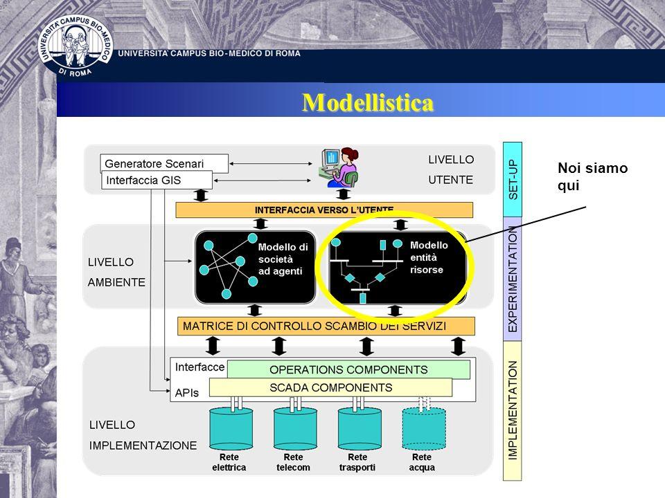 Modello Entità - Risorse Nel nostro modello ogni infrastruttura è descritta in termini dei suoi macro- componenti andando a valutare come la assenza (o la ridotta presenza) delle diverse risorse e/o la presenza i guasti induce inoperabilità nel sistema.