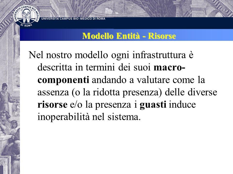 Modello Entità - Risorse Nel nostro modello ogni infrastruttura è descritta in termini dei suoi macro- componenti andando a valutare come la assenza (