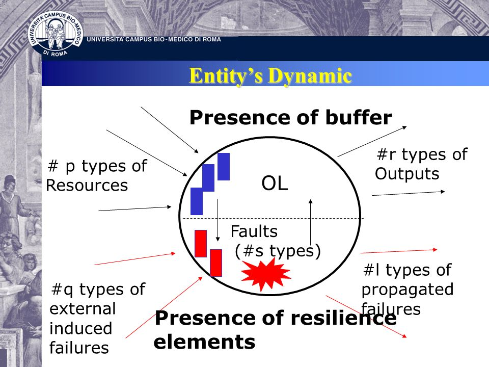 Entitys Dynamic # p types of Resources OL #r types of Outputs #q types of external induced failures Faults (#s types) #l types of propagated failures Presence of buffer Presence of resilience elements