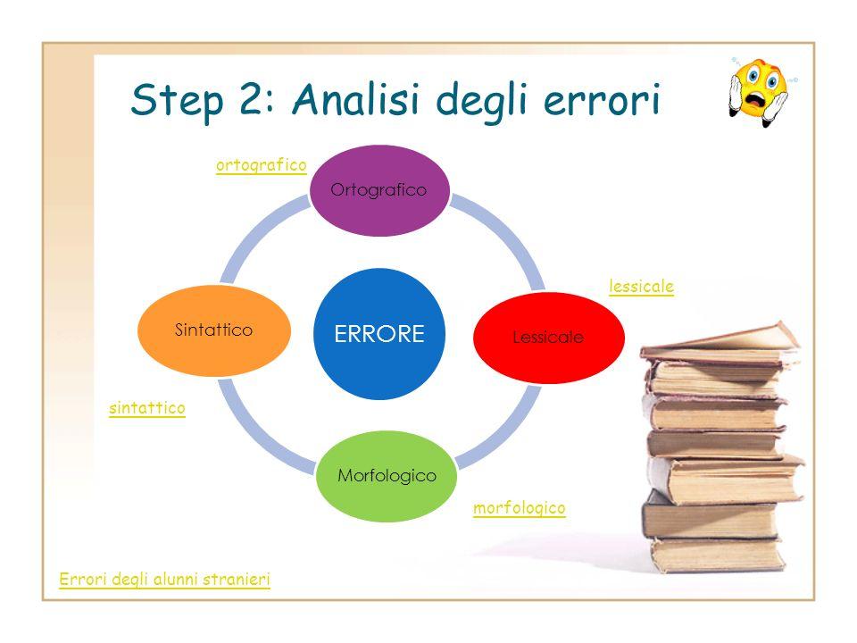 Step 1: Regole ed erroriRegoleerrori Dividiamo il quaderno in due parti nelle quali inserire regole ed errori Passiamo quindi ad analizzare gli errori
