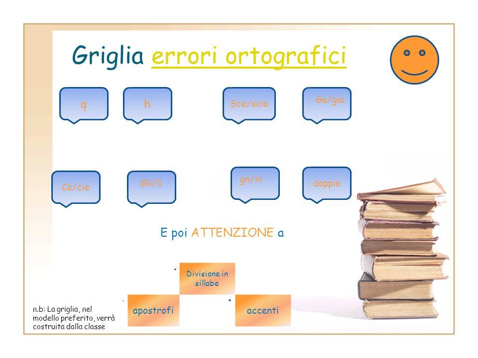 Organizziamo la griglia per gli errori ortograficierrori ortografici Come lorganizziamo? Riflettiamo (brainstorming) in classe, con i ragazzi, per com