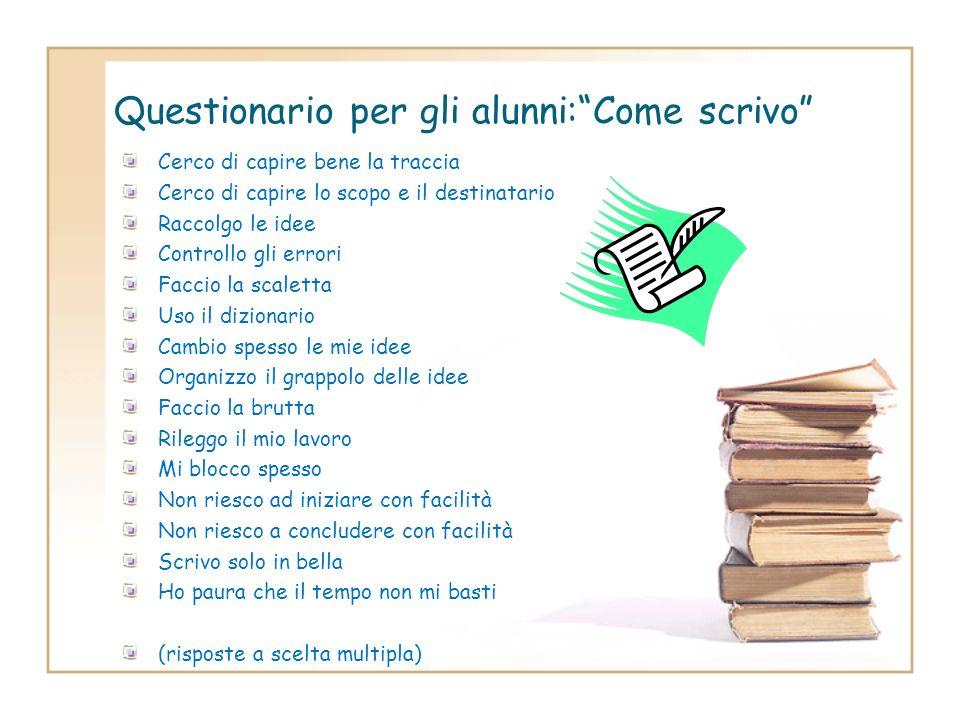 Questionario per gli alunni: Cosa serve per produrre un testo scritto Sapere le regole grammaticali Conoscere i vocaboli ed i sinonimi Usare la punteg