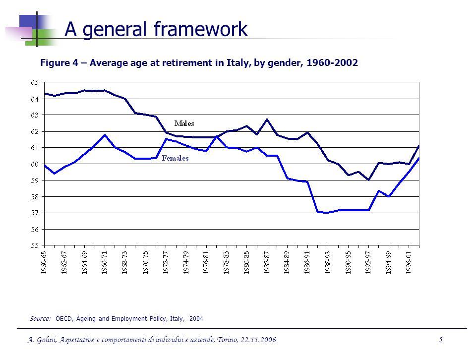 A.Golini, Aspettative e comportamenti di individui e aziende, Torino, 22.11.200616 4.