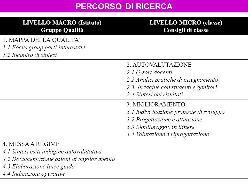 LIVELLO MACRO (Istituto) Gruppo Qualità LIVELLO MICRO (classe) Consigli di classe 1. MAPPA DELLA QUALITA 1.1 Focus group parti interessate 1.2 Incontr