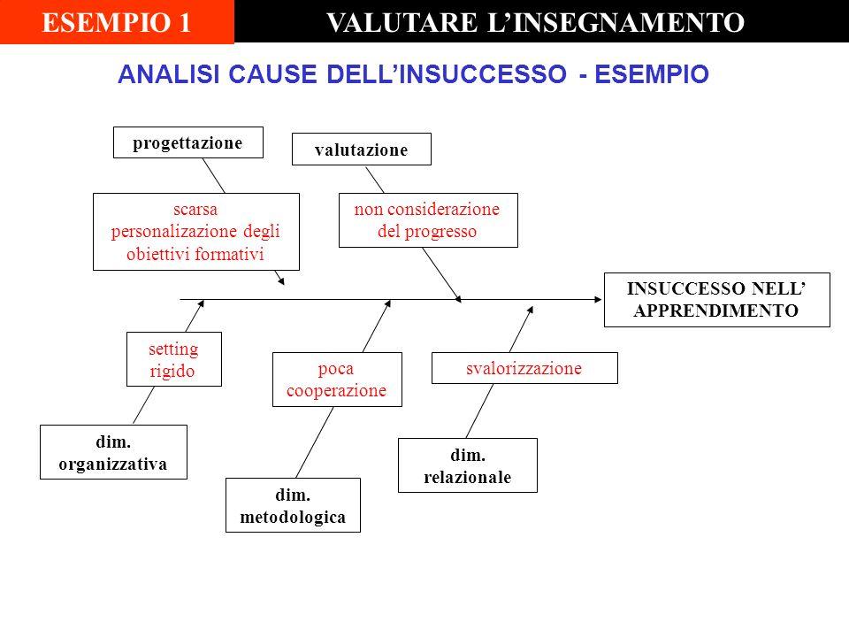 valutazione progettazione dim. organizzativa dim. metodologica dim. relazionale scarsa personalizazione degli obiettivi formativi non considerazione d