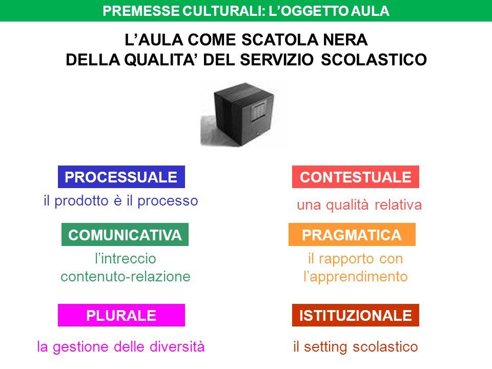 PROCESSUALE una qualità relativa PLURALEISTITUZIONALE COMUNICATIVAPRAGMATICA CONTESTUALE il prodotto è il processo lintreccio contenuto-relazione il r