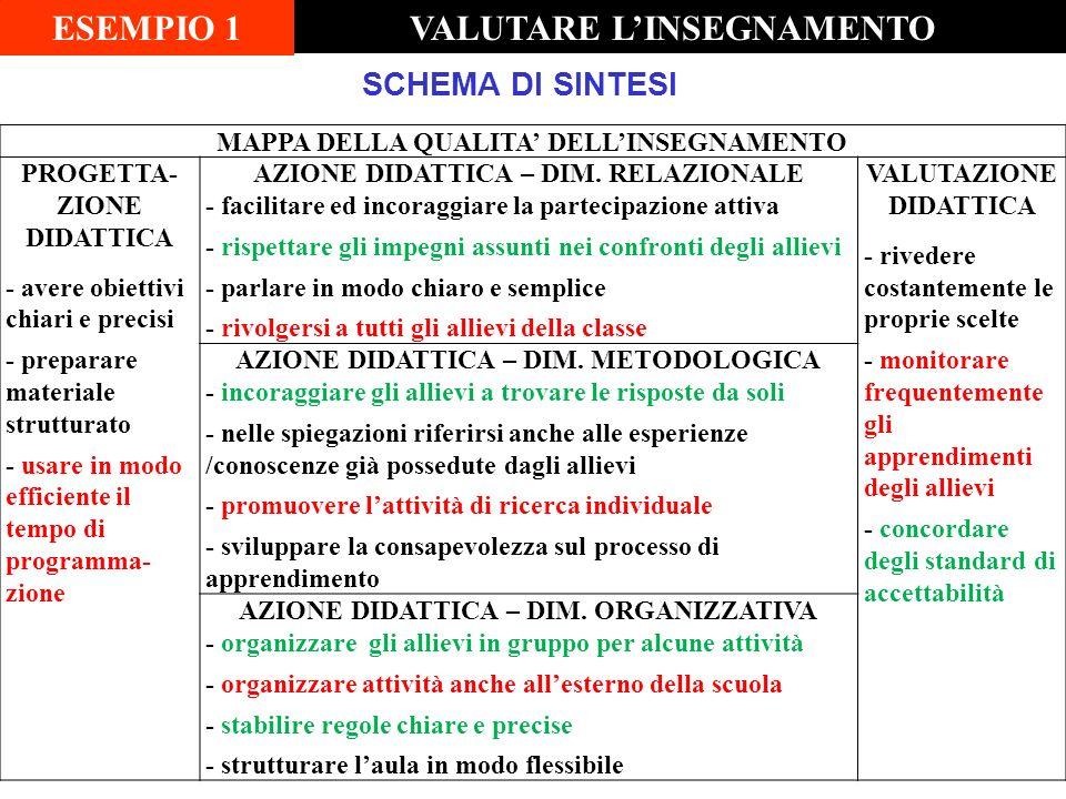MAPPA DELLA QUALITA DELLINSEGNAMENTO PROGETTA- ZIONE DIDATTICA - avere obiettivi chiari e precisi - preparare materiale strutturato - usare in modo ef