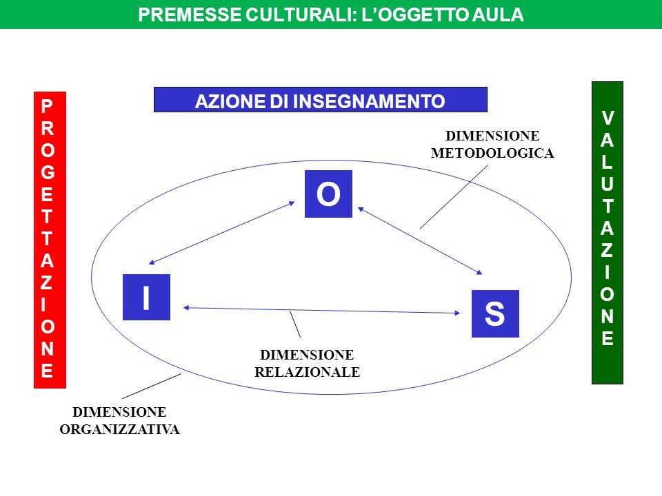 PROGETTAZIONEPROGETTAZIONE VALUTAZIONEVALUTAZIONE O I S AZIONE DI INSEGNAMENTO DIMENSIONE ORGANIZZATIVA DIMENSIONE RELAZIONALE DIMENSIONE METODOLOGICA PREMESSE CULTURALI: LOGGETTO AULA