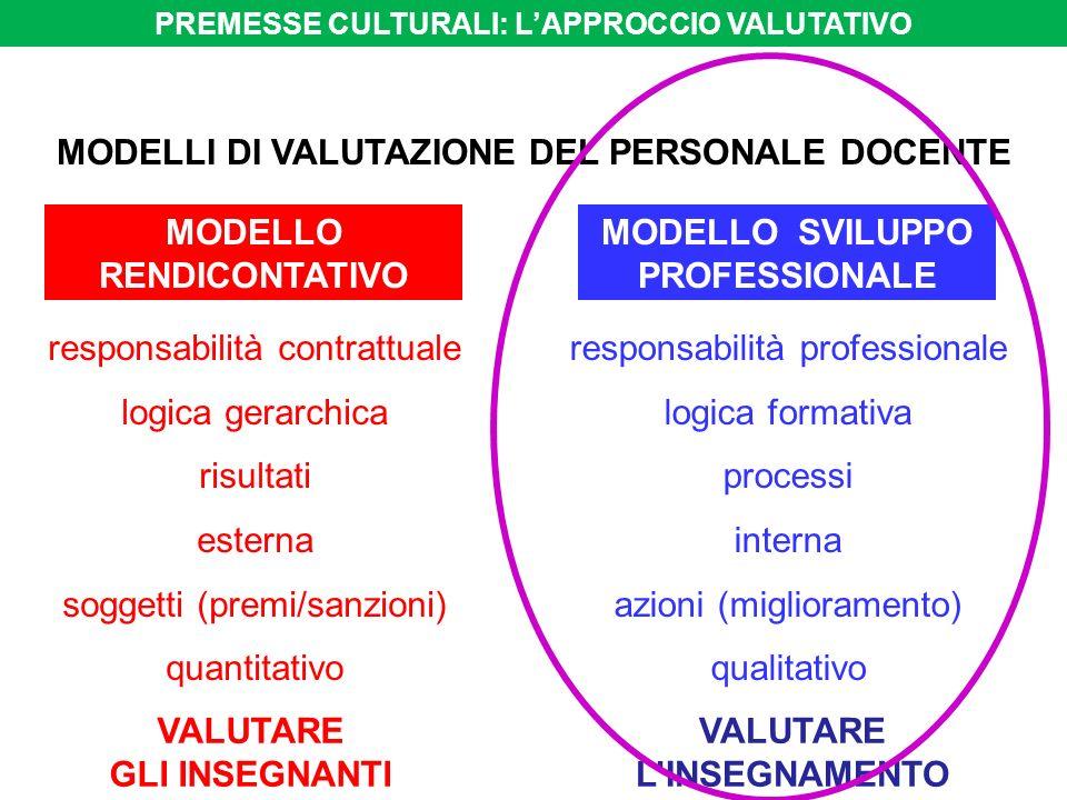 responsabilità contrattuale logica gerarchica risultati esterna soggetti (premi/sanzioni) quantitativo responsabilità professionale logica formativa processi interna azioni (miglioramento) qualitativo MODELLO RENDICONTATIVO MODELLO SVILUPPO PROFESSIONALE MODELLI DI VALUTAZIONE DEL PERSONALE DOCENTE VALUTARE GLI INSEGNANTI VALUTARE LINSEGNAMENTO PREMESSE CULTURALI: LAPPROCCIO VALUTATIVO