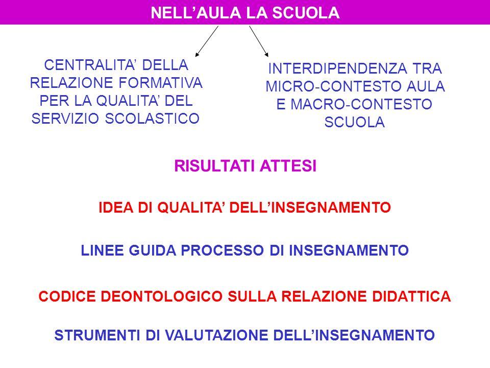 IDEA DI QUALITA DELLINSEGNAMENTO LINEE GUIDA PROCESSO DI INSEGNAMENTO STRUMENTI DI VALUTAZIONE DELLINSEGNAMENTO CODICE DEONTOLOGICO SULLA RELAZIONE DIDATTICA NELLAULA LA SCUOLA CENTRALITA DELLA RELAZIONE FORMATIVA PER LA QUALITA DEL SERVIZIO SCOLASTICO INTERDIPENDENZA TRA MICRO-CONTESTO AULA E MACRO-CONTESTO SCUOLA RISULTATI ATTESI