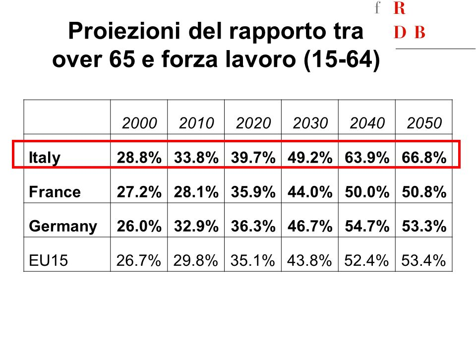 Spesa pensionistica (% PIL) 10% 15% 20% 25% 30% 35% 40% 200020102020203020402050 France Germany Italy