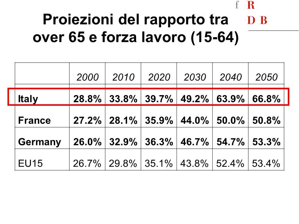 Proiezioni del rapporto tra over 65 e forza lavoro (15-64) 200020102020203020402050 Italy28.8%33.8%39.7%49.2%63.9%66.8% France27.2%28.1%35.9%44.0%50.0%50.8% Germany26.0%32.9%36.3%46.7%54.7%53.3% EU1526.7%29.8%35.1%43.8%52.4%53.4%