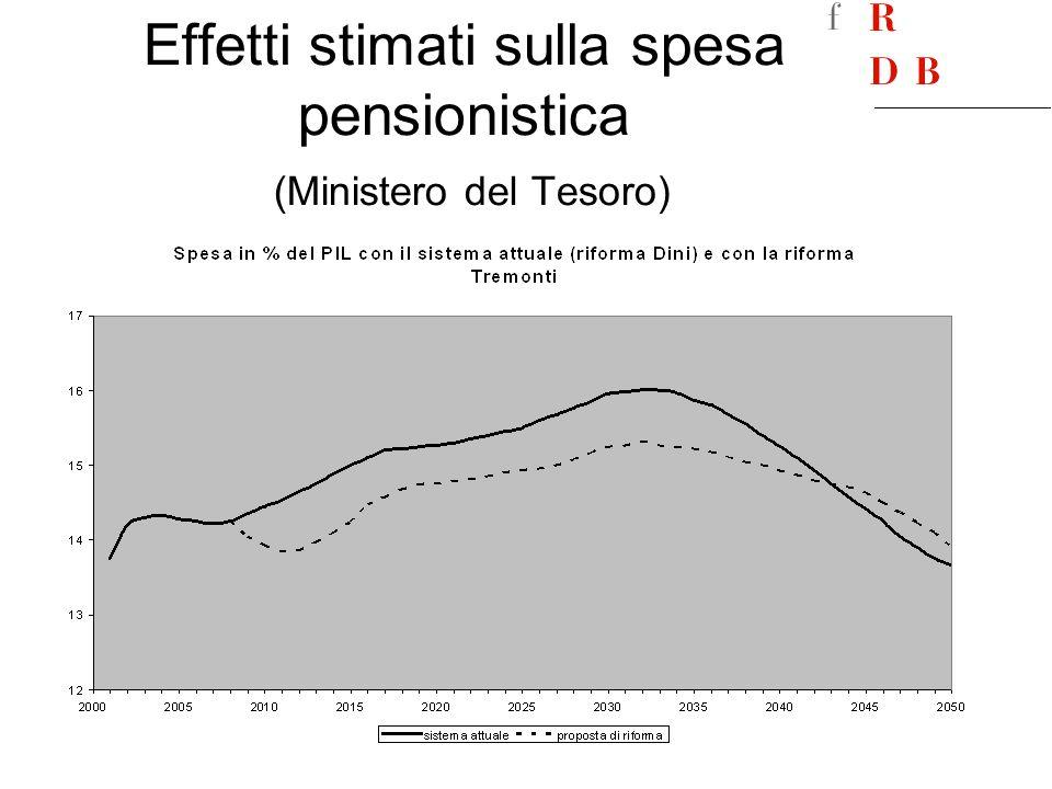 Effetti stimati sulla spesa pensionistica (Ministero del Tesoro)