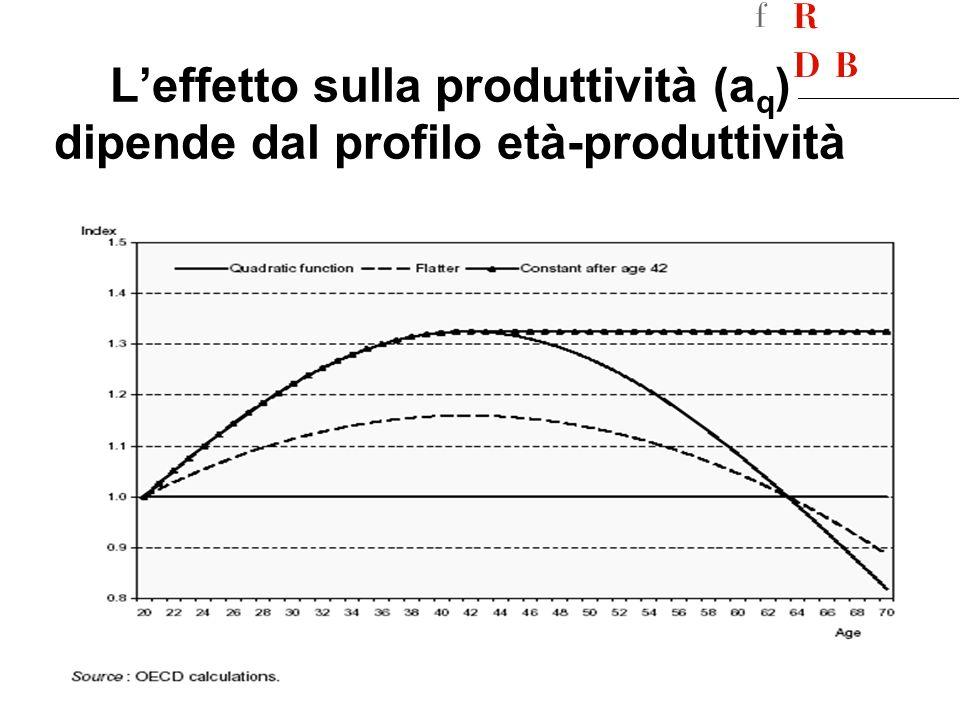 Leffetto sulla produttività (a q ) dipende dal profilo età-produttività