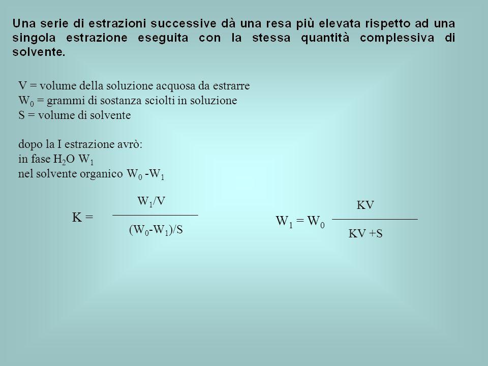 V = volume della soluzione acquosa da estrarre W 0 = grammi di sostanza sciolti in soluzione S = volume di solvente dopo la I estrazione avrò: in fase