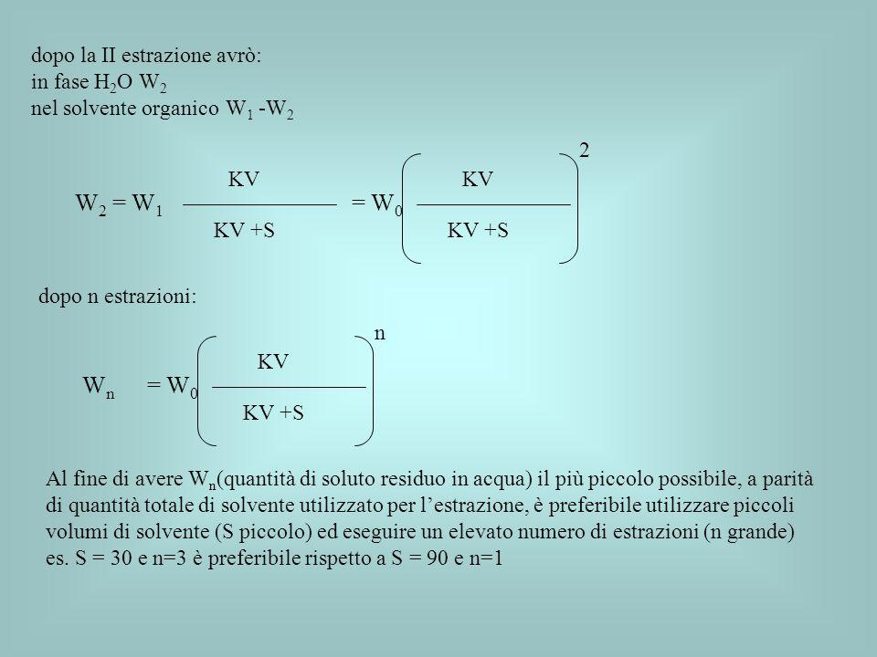dopo la II estrazione avrò: in fase H 2 O W 2 nel solvente organico W 1 -W 2 W 2 = W 1 KV KV +S KV KV +S = W 0 2 dopo n estrazioni: WnWn KV KV +S = W