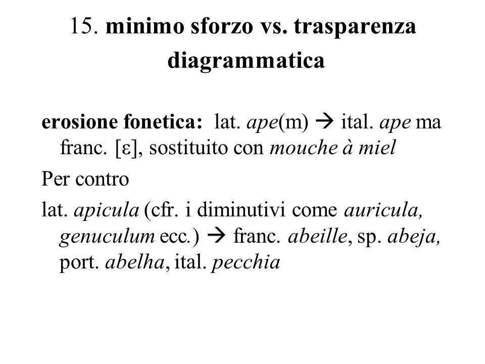15. minimo sforzo vs. trasparenza diagrammatica erosione fonetica: lat. ape(m) ital. ape ma franc. [ε], sostituito con mouche à miel Per contro lat. a